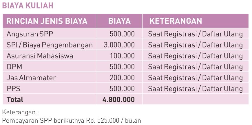 Biaya Kuliah